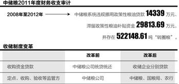 中储粮连爆腐败案被削权-第120期