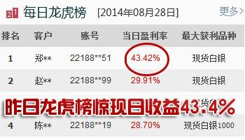 ��������ߴ�43.4%��