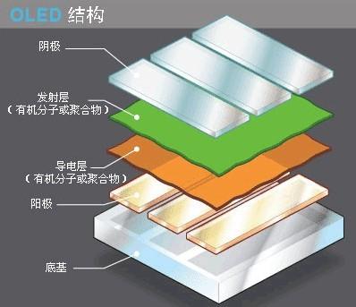 OLED显示屏概念股