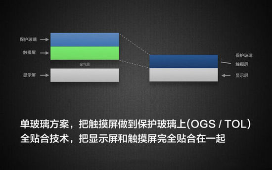 OGS触控屏概念股