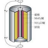 镁空气电池概念股