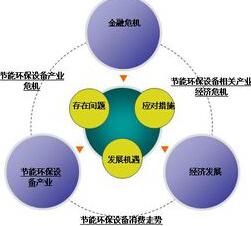 节能环保概念股