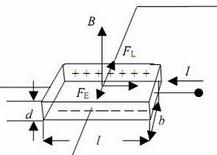 量子霍尔概念股
