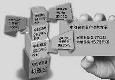 金控平台概念股