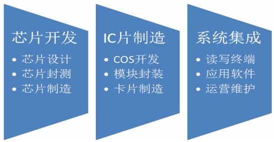 金融IC概念股