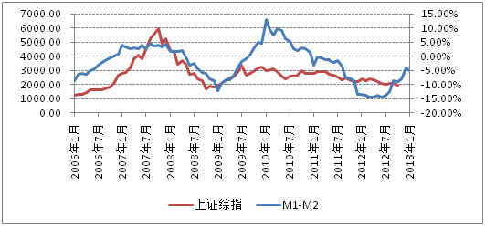 同花顺12月宏观经济数据前瞻:M1-M2差值将现