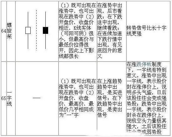 k线组合图解