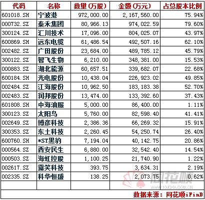 <em>下周</em>一19只解禁股一览表 解禁市值高达650亿