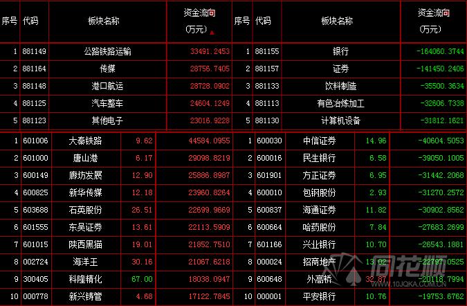 股票 大机构-决胜千里 > 正文       今日大盘bbd超级机构资金净差-5.