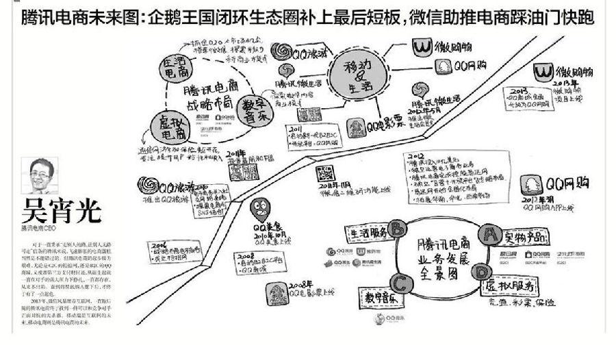 马云等大佬手绘图:看懂未来十年中国产业_手机同花顺