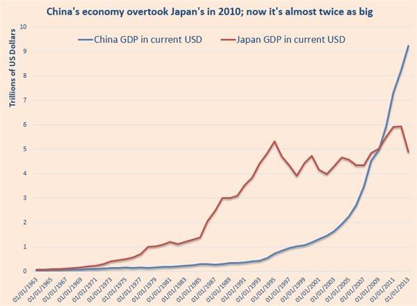 日本和中国GDP分别是多少_中国经济加速弯道超车,日本诚惶诚恐倍感压力(3)