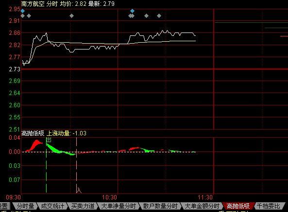 Level-2极速版高抛低吸的用法:   高抛:股价经过快速拉升后,由于主力资金和量能的不配合,股价持续上涨动力不足,造成价量背离。提示投资者可离场; 出:与高抛信号意义相同,但其信号强度相对于高抛偏弱些,投资者可考虑减少部分仓位; 低吸:在企稳过程中,成交量出现放大,主力资金出现入场,此时往往是高抛后较好的低吸机会。提示当日最优进场点; 入:与低吸信号意义相同,但其信号强度相对于低吸偏弱些。提示发出出信号后,提示当日较好的进场点。   高抛低吸,业内独创,买卖