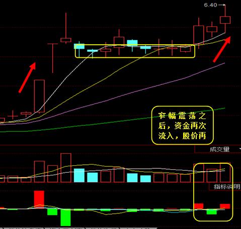 上港集团:资金流入 个股震荡走强_股票频道_同