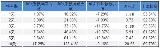 【机构关注】春秋航空上涨概率有多大?