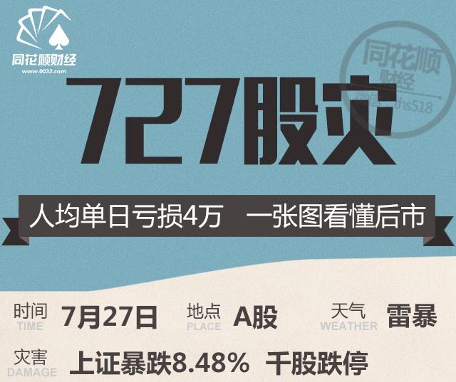 转:7.27股灾:人均单日亏损4万 一张图看懂后市 - yi.delai - yi.delai 的博客