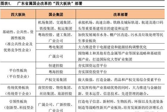 国企改革概念股有哪些?国企改革概念股名单