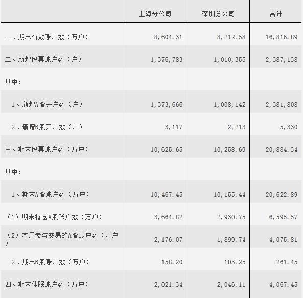 一周股票账户情况统计表(5.11-5.15)