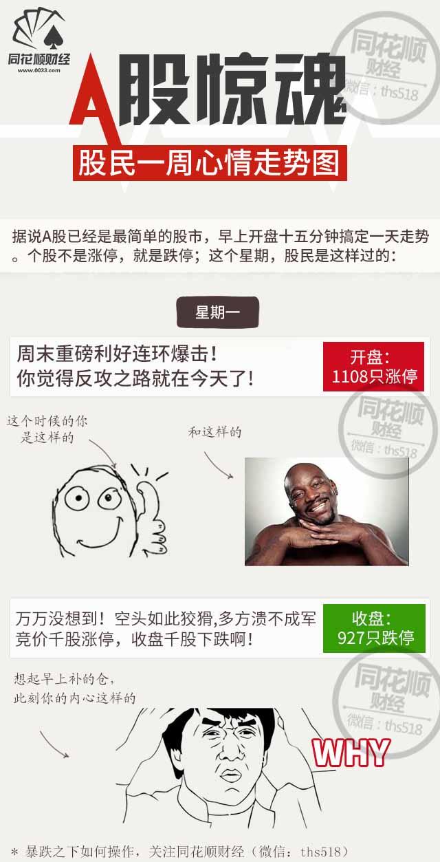 转:A股惊魂:股民一周心情走势图 - yi.delai - yi.delai 的博客