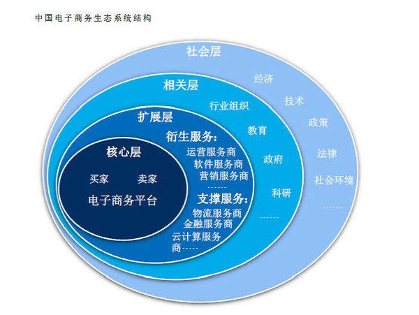 电子商务生态系统示意图   电子商务生态系统是以组织和个人的相互作用为基础的经济联合体,这个经济联合体生产商品、提供服务给生态系统中的成员。从广义上讲,它包括客户、供应商、主要生产厂家、中间商、资金供应者、行业协会、政府及其他关联组织或群体。   电子商务生态系统概念股一览   商业   苏宁云商(002024):旗下有苏宁易购电商平台,涉及O2O、跨境电商、互联网金融等概念;   步步高:旗下有云猴大平台,涉及O2O、跨境电商等概念;   小商品城(600415):旗下有义乌购平台,涉及跨境电商