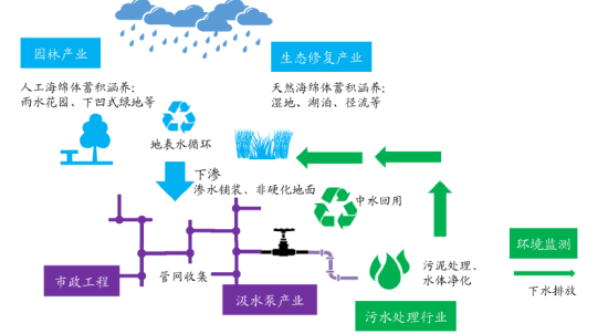从投资机会来看,可以梳理成3个板块:   1)园林、生态修复产业   根据各个城市特点进行生态建设和修复是海绵城市的核心之处,直接对园林和生态修复产业产生大量需求。   投资标的:博大绿泽(1253 HK)   2)管道、渗水材料   海绵城市的宗旨在于最大可能的吸水、蓄水、渗水及净水,前三者需要城市小区道路尽可能采用透水铺装,并完善配套的管网设施,这直接放大了透水混凝土及管材市场需求。   投资标的:中国联塑(2128 HK)   3)市政工程及污水处理行业   海绵城市的宗旨在于最大可能的吸水、