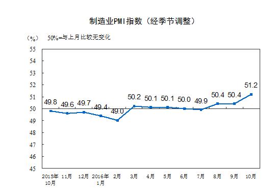 10月PMI51.2远超预期 创逾两年来新高