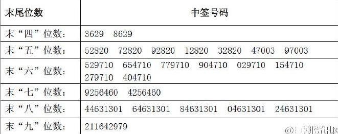 新股002823凯中精密中签号共64800个