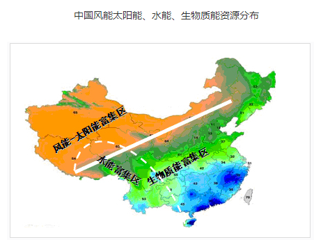 中国能源结构分布