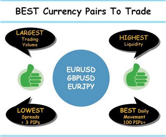 如何进行外汇交易-这被认为是很少有投资者可以做的事情