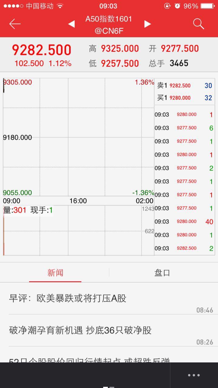 富时中国A50指数期货在新加坡开盘涨1.1%