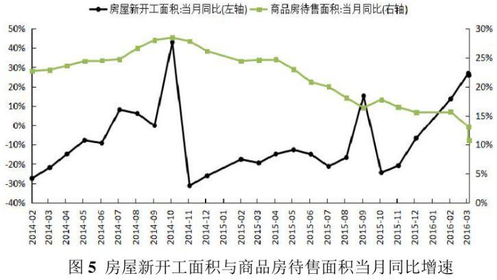【转载】专题:房地产投资回升趋势分析 - 龙飞 - 龙飞欢迎你光临!