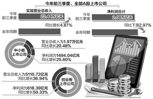 上市公司三季报释放经济向好信号:逾六成净利增长
