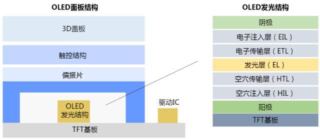 OLED发光材料结构示意图   OLED发光结构各层根据参与发光过程功能的差异,对材料性能有不同要求。空穴注入层(HIL):可以降低ITO电极(阳极)与空穴传输层(HTL)之间的界面壁垒;增加ITO与空穴传输层(HTL)的黏合程度;增大空穴注入接触,主要构成材料有CuPc、TiOPC等。空穴传输层(HTL):具有较高的热稳定性;与阳极形成小的势垒;能真空蒸镀形成无针孔的薄膜,主要构成材料有TPD、NPB等。
