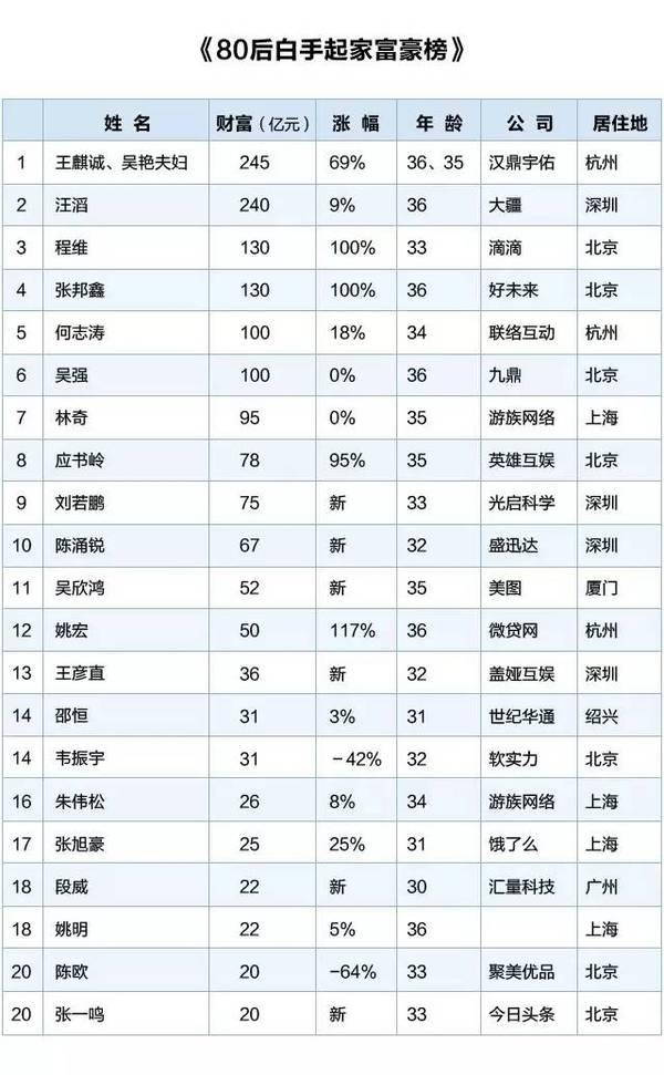 转:中国最有钱的 80 后:白手起家 如今坐拥 1595 亿 - 孟宪民 - 书法家孟宪民的博客