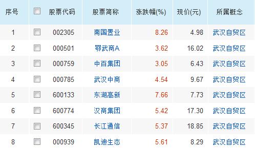 武汉发布自贸十条 加快建设内陆自由贸易港(附股)