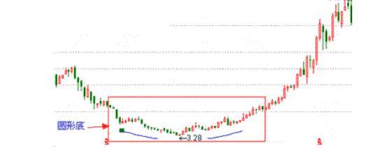 史上最经典股票k线买卖口诀
