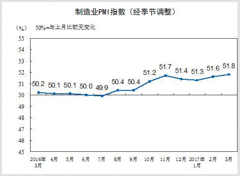 统计局:3月官方制造业PMI为51.8 连续第8个