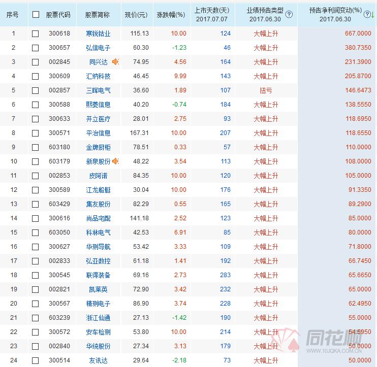 次新股本周王者归来 这23只次新股中报预增超50(名单) - 上下四方宇的博客 - 上下四方宇的博客