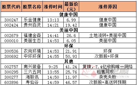 涨停复盘:乐金健康领涨健康中国
