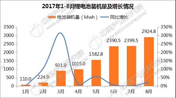 2017年中国锂电池市场前景研究报告