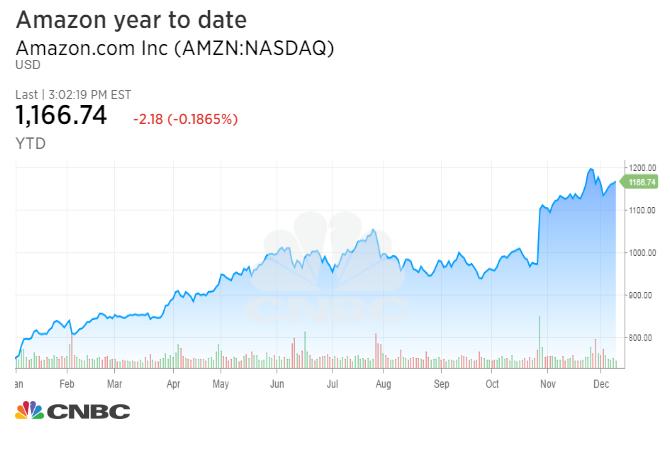 亿万富翁投资者:爱亚马逊超过苹果