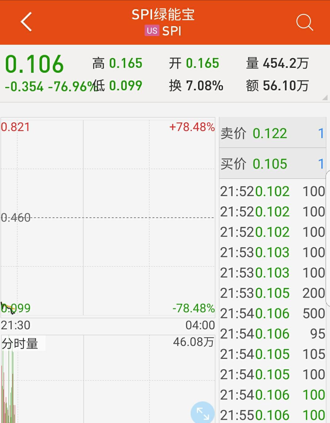 SPI绿能宝下跌近80% 宣布以普通股替换ADS