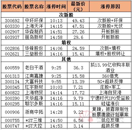 漲停復盤:上海物貿領漲自貿港