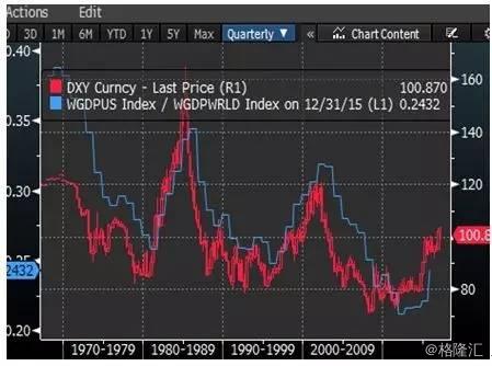美国gdp占世界多少_美国衰落了吗 中美过去200年的走势图对比(3)