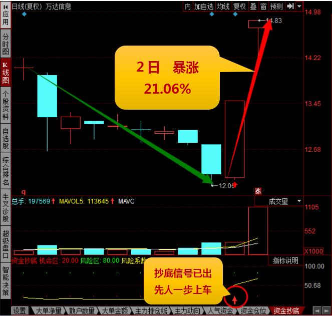 level-2资金抄底指标在2017年7月27日发出信号,提示关注该股票的小