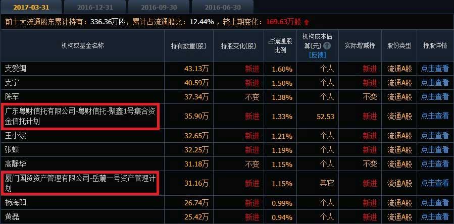 杠杆交易--假期排雷:这些股风险依然很大