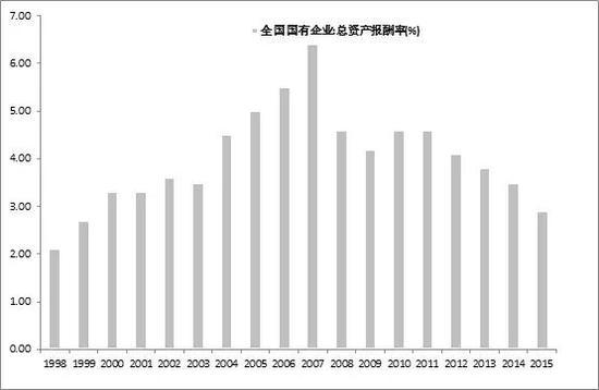 于gdp增速致经济结构失衡