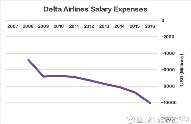 二 高昂营运成本 航空公司最大的三个营运成本是石油,飞机维修及薪酬