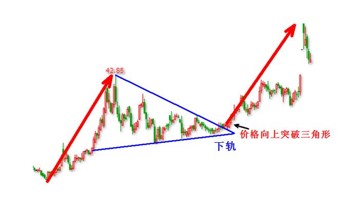 一个类似三角形的走势结构,最终价格向上突破三角形,开启了一波上涨