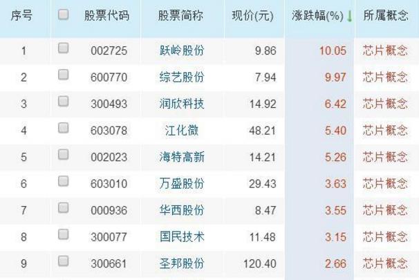 北京神州龙芯集成电路设计有限公司是中科院计算所与综艺股份于2002年