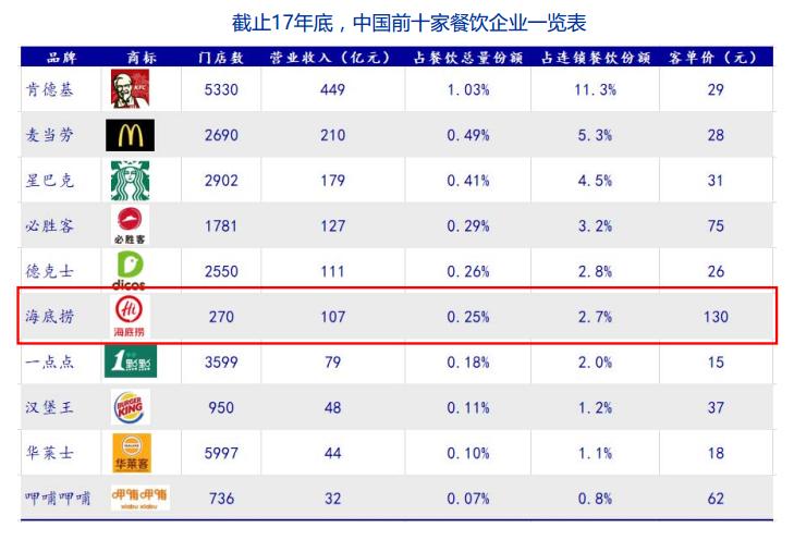 海底捞用不到肯德基3%的门店数,创造了肯德基25%的营收。十大餐饮中,仅海底捞、呷哺呷哺为直营模式,其他均为加盟。分析师认为,当海底捞开店达1000家,收入规模将超过肯德基成为中国第一餐饮。   此外海底捞招股书显示,根据沙利文调查,在海底捞的顾客有约99.3%满意而归,有98.